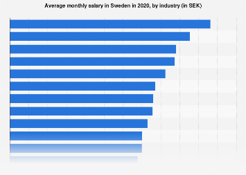 Sweden: average monthly salary by industry 2018 | Statista