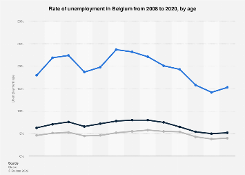 Unemployment rate in Belgium 2007-2017, by age