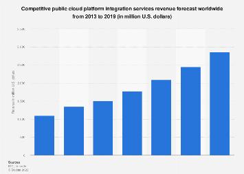 Public cloud PaaS integration services market forecast worldwide 2013-2019