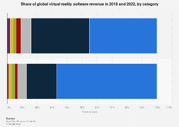 Worldwide virtual reality software revenue share 2018, by category