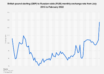 Convert British Pound Sterling to Russian Rouble | GBP to ...