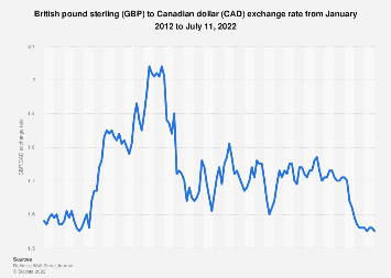 Monthly Exchange Rate Gbp Cad 2020