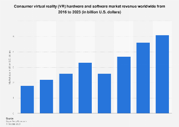 Global consumer virtual reality market size 2016-2021