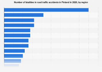 Number of fatalities in traffic accidents in Finland 2018, by region