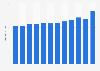 JetBlue Airways: average fare 2011-2018