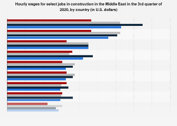 Middle East labor costs in construction industry 2016, by job type