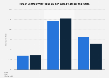 Unemployment rate in Belgium in 2017, by gender and region