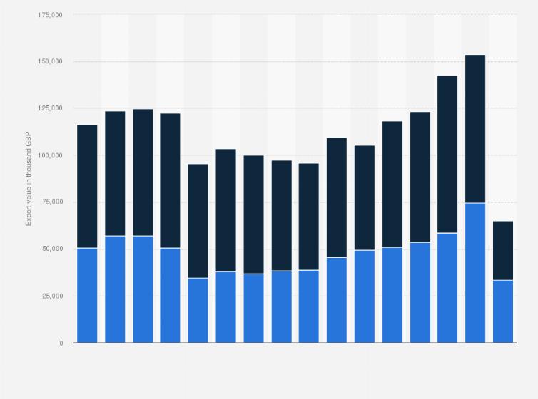 Office Furniture UK Export Value 2005 2015