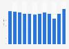 Stora Enso's total revenue 2011-2017