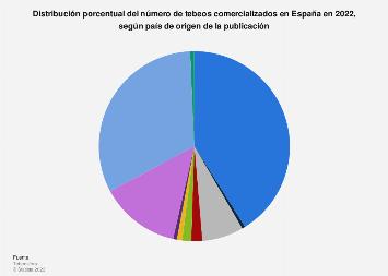 Porcentaje de cómics comercializados según procedencia España 2017