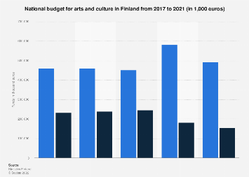 National budget for arts and culture in Finland 2016-2018