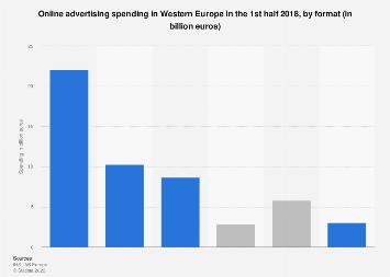 Online advertising spending in Western Europe 2017, by format