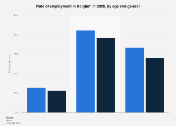 Employment rate in Belgium in 2017, by age and gender
