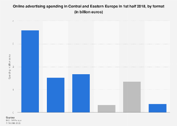 Online advertising spending in Central and Eastern Europe 2017, by format