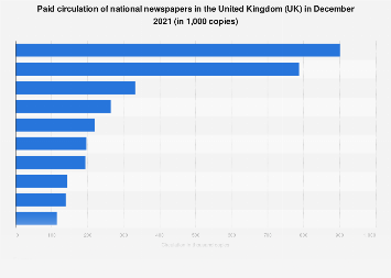 newspapers ranked by circulation in the united kingdom uk in 2018