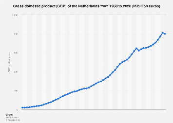 The Netherlands - Annual GDP 2007-2017
