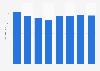 Número de empleados de Minit Spain España 2011-2018
