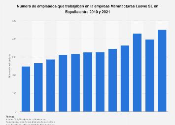Número de empleados de Manufacturas Loewe España 2010-2018