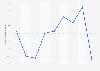 Valor de las ventas de Tous & Tous Complements España 2012-2018