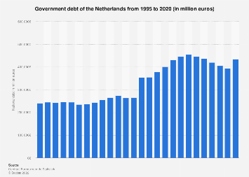 General government debt of the Netherlands 2008-2018