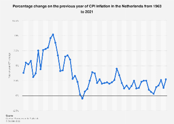 Netherlands annual inflation rate 2007-2017