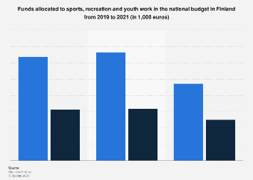 Funds allocated to sports, recreation and youth work in the national budget 2017-2019