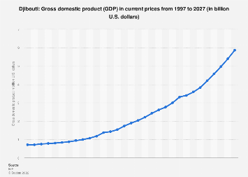 Gross domestic product (GDP) in Djibouti 2022