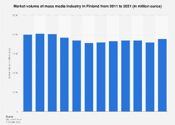 Market volume of mass media in Finland 2007-2017