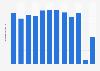 Ticketeinnahmen der HC Davos AG bis 2015/16