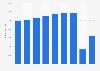 Hawaiian Holdings Inc. - revenue passengers 2013-2018
