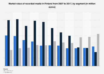 Market value of recorded media in Finland 2007-2015, by segment