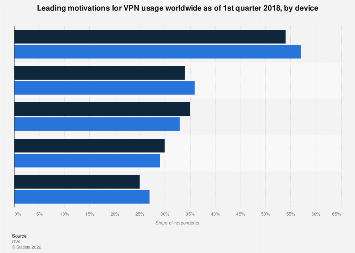 Main usage motivations of VPN users worldwide 2018, by device