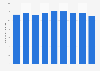 Hawaiian Holdings Inc's yield per passenger mile 2013-2018