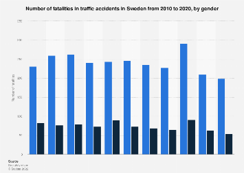 Fatalities in traffic accidents in Sweden 2006-2016, by gender