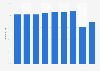 Hawaiian Holdings Inc. - passenger load factor 2013-2018