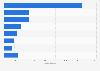 Anzahl von Personen in Bergnot in der Schweiz nach Tätigkeit bis 2018