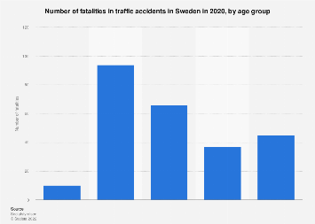 Fatalities in traffic accidents in Sweden 2016, by age group