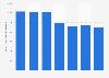 Producciones de lechugas en la Unión Europea en 2012-2018
