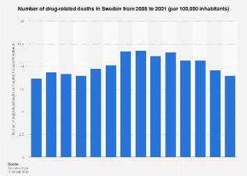 Drug-related deaths in Sweden 2007-2017
