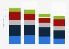 Western Digital quarterly hard disk drive (HDD) quarterly shipments 2015-2016 by type