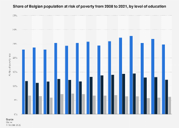 Poverty risk in Belgium 2007-2017, by level of education