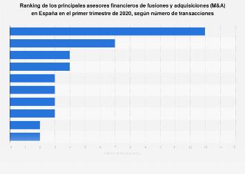 M&A: principales asesores por número transacciones España 2015
