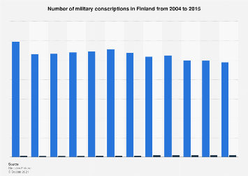 Military conscriptions in Finland in 2004 to 2015