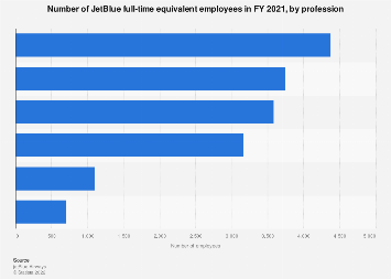 JetBlue Airways - number of employees by profession 2017