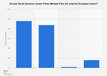 Opinion on David Cameron remaining Prime Minister if the UK exits EU as of 2016