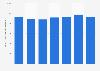 Producciones de coliflores en la Unión Europea 2012-2018