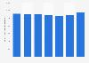 Producciones de pepinos en la Unión Europea 2012-2018