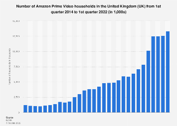 Amazon Prime Video households in the United Kingdom (UK) Q1 2014-Q3 2019