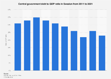 Central government debt to GDP ratio in Sweden 2006-2018