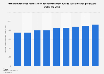 Prime rent of office real estate in central Paris year-on-year Q4 2013 - Q4 2017